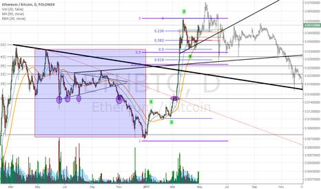 ETHBTC: Do you see what I see? ETH/BTC chart