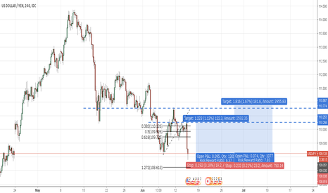 USDJPY: FOMC USDJPY Setup  (IF Actual > Forecast)