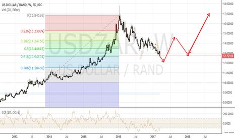 USDZAR: USDZAR to retrace to the 61.8 level...at 12.35