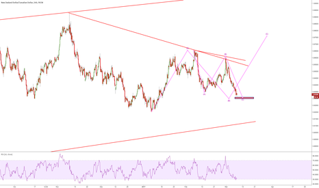 NZDCAD: it is long moment?