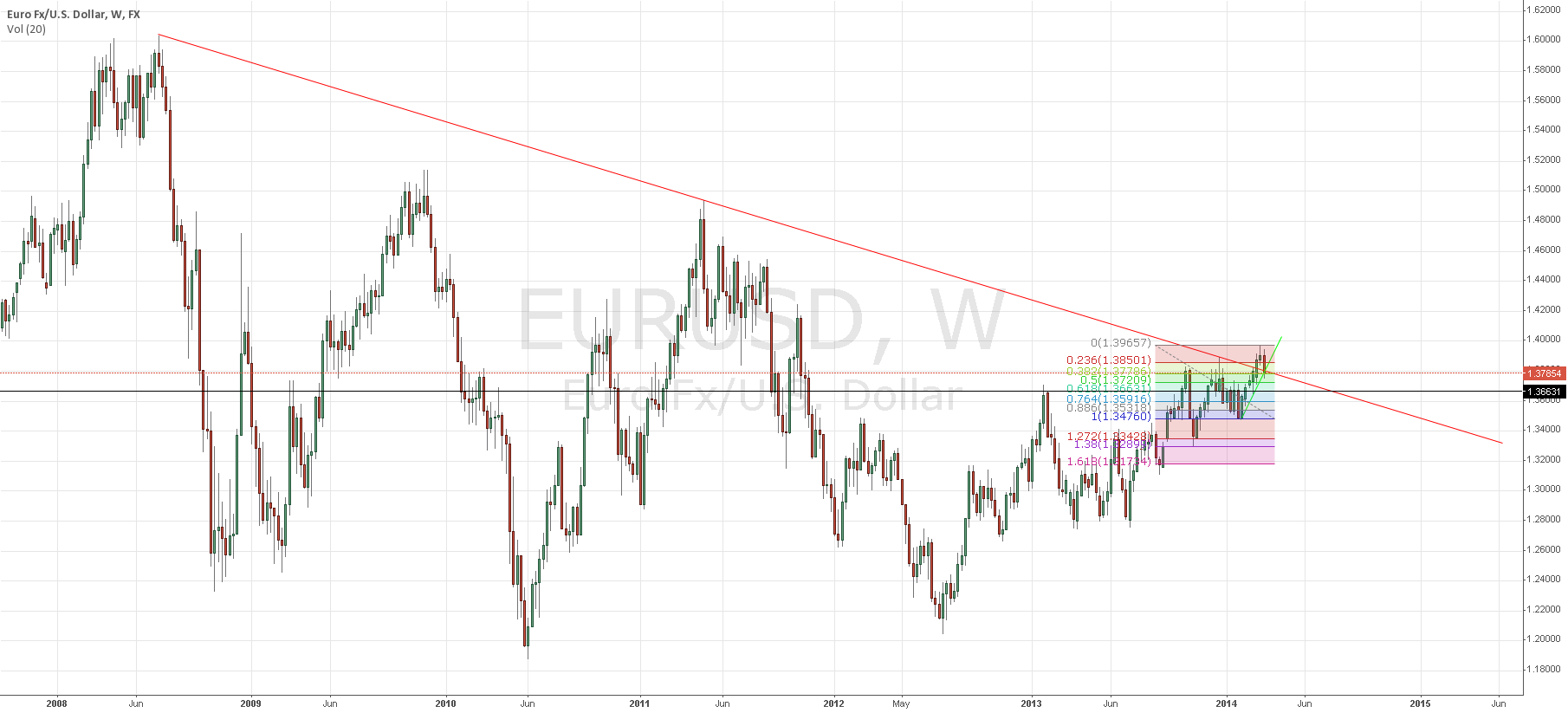 200 pip loading zone for potential longs on EUR/USD