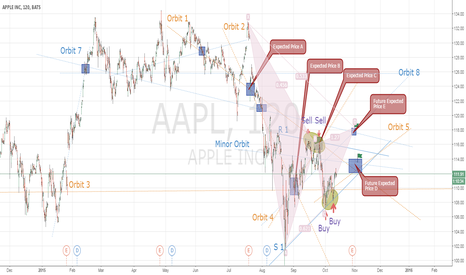 AAPL: APPLE Harmonic Pattern