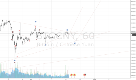 BTCCNY: Continue uptrend in Before August 1st?