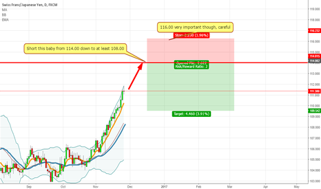 CHFJPY: Spike to important level before falling