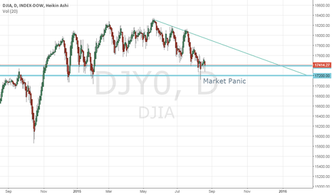 DJY0: DJIA Selling Off