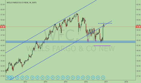 WFC: WFC, rejected by trendline