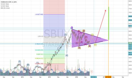 SBUX: Triangle Correction - Expecting Wave D formation