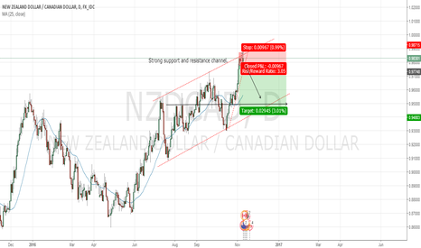 NZDCAD: NZDCAD Channel Short - Waiting for Breakout on upward trend line