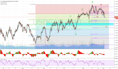 USDCAD: USDCAD - Bearish potential for W-3 setup