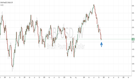 GBPUSD: DXY Hanging man and GBPUSD Inverted hammer