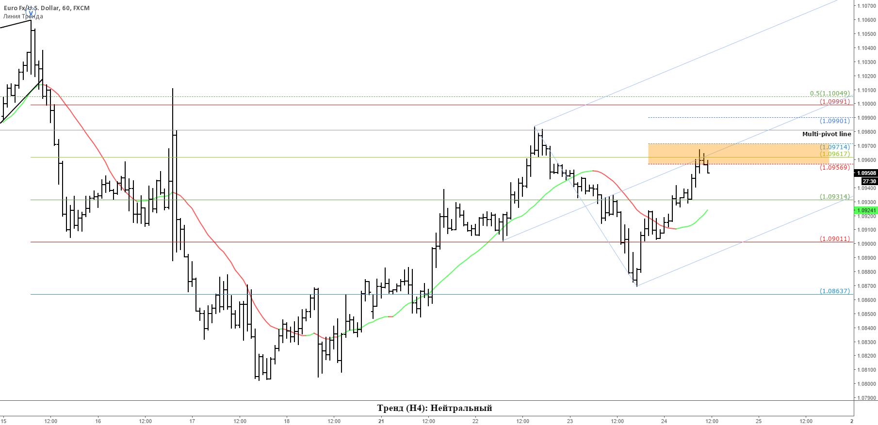 EURUSD: основные ценовые уровни