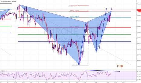 EURCHF: Bearish Ghartly Pattern Completion