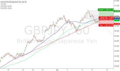 GBPJPY: GBP/JPY Buy 168.70; Target 169.96; Stop Loss 167.44