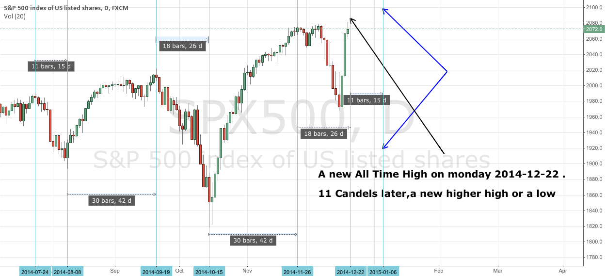 Time projection on SPX