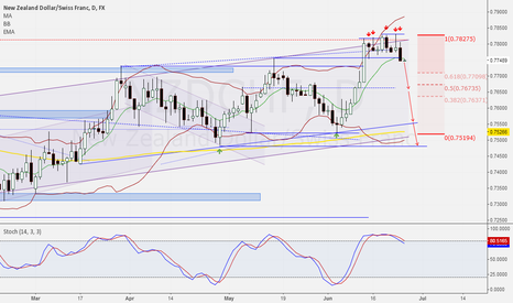 NZDCHF: Another confirmation for shorting NZDCHF