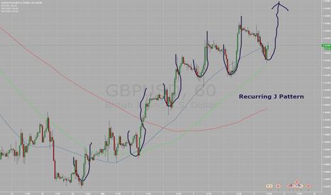 GBPUSD: Recurring J pattern