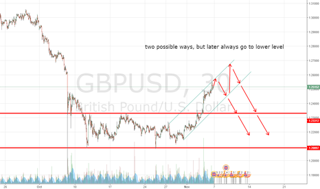 GBPUSD: always back to lower levels