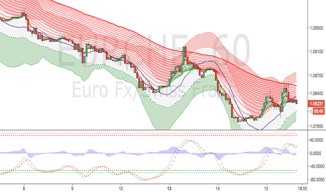 EURCHF: IMPORTANT - Be careful of this pair over the coming weeks.