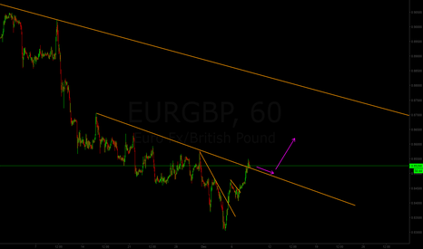 EURGBP: Buying setup for EUR/GBP