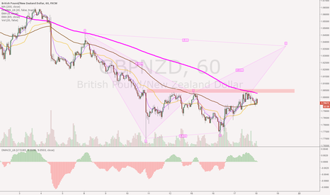 GBPNZD: GBPNZD Long set up if we can clear overhead resistance