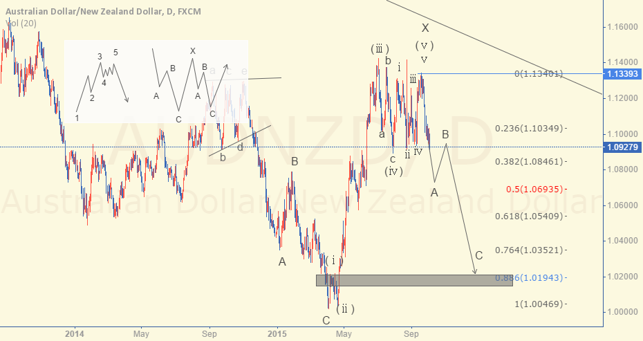 AUDNZD Wave counter update