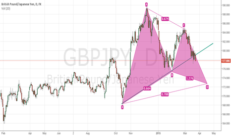 GBPJPY: GBPJPY Gartley Pattern on 1D chart