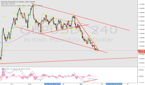 GBPUSD: watch for strong move to the upside
