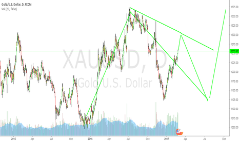 XAUUSD: THIS IS JUST MY IDEA NOT A SIGNAL FOR U ,