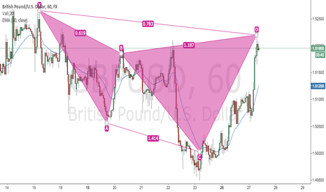 GBPUSD: GBPUSD Possible bearish cypher pattern