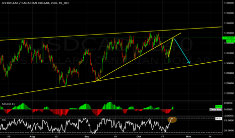 USDCAD: USDCAD short idea for today