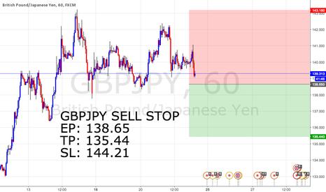 GBPJPY: #12 GBPJPY SELL STOP