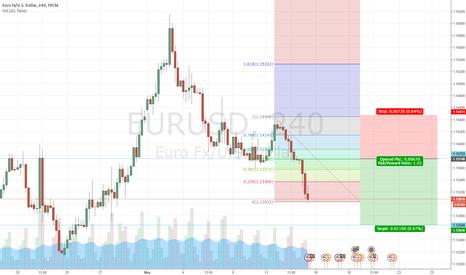 EURUSD: EUR/USD 2618