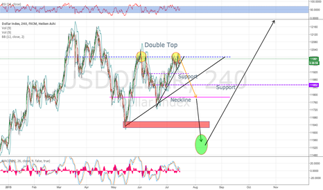 USDOLLAR: Double Top Madness.