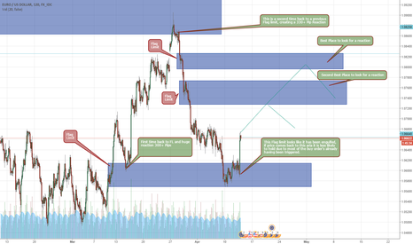 EURUSD: EUR/USD Flag Limits to look for a reaction from.