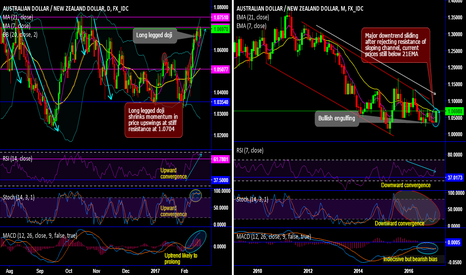 AUDNZD: AUD/NZD chartpack - technicals and trade setup