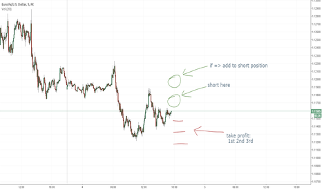 EURUSD: eur usd short