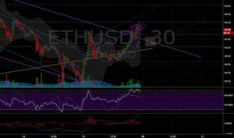 ETHUSD: Quick ETH short coming up