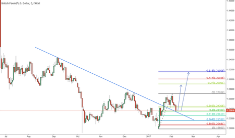 GBPUSD: Long this pullback
