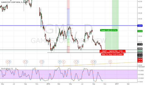 GME: Gamestop Oct'16 - Low risk long