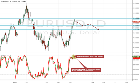 EURUSD: I am short on EURUSD