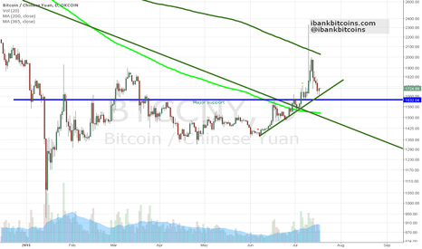 BTCCNY: July 17, 2015. Bitcoin Weekly update, pullback, bullish trend