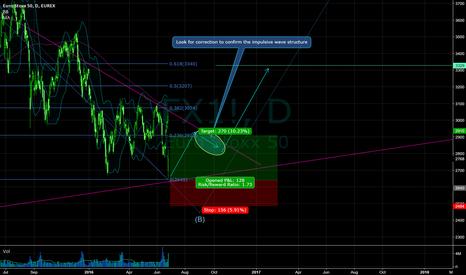 FX1!: nice trade setup on daily chart