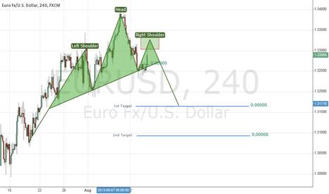 EURUSD: H&S on EURUSD