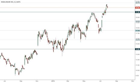 MXL: MXL trading range