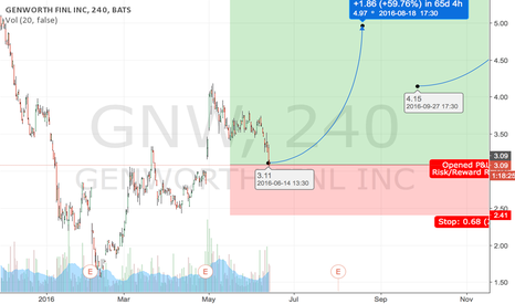 GNW: GNW - recovering fortune 500 giant, turnaround play of the year