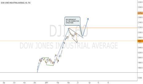 DJI: CORRECTIVE STRUCTURE IN DJI - 1H CHART