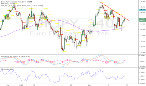 EURJPY: its a strong zone