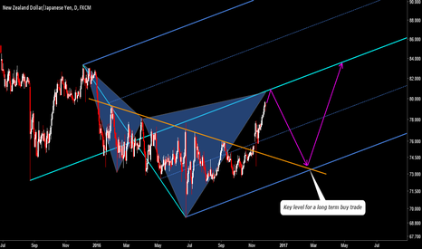 NZDJPY: NZDJPY: Pending Bearish Cypher At Median Line