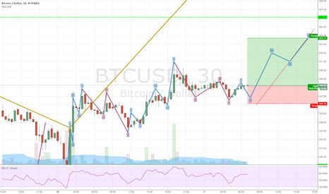BTCUSD: Can we wait Any Longer ? 255 Target