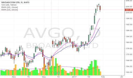 AVGO: AVGO might be down